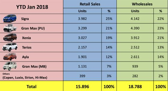 Penjualan Daihatsu Januari 2018