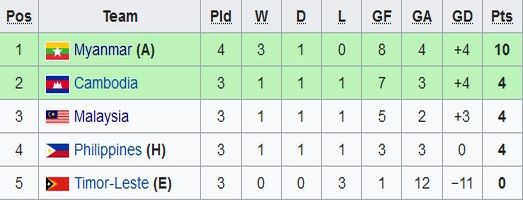 Klasemen Grup A sepak bola SEA Games 2019