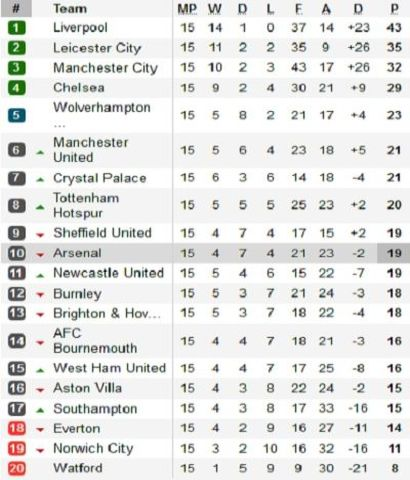 Klasemen Premier League.