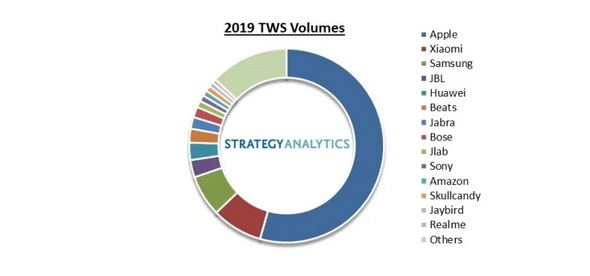 Laporan pasar headset TWS (Foto: Strategy Analytics)