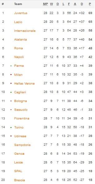 Jadwal Hasil Dan Klasemen Liga Italia Pekan Ke 28 Minggu 28 6 2020