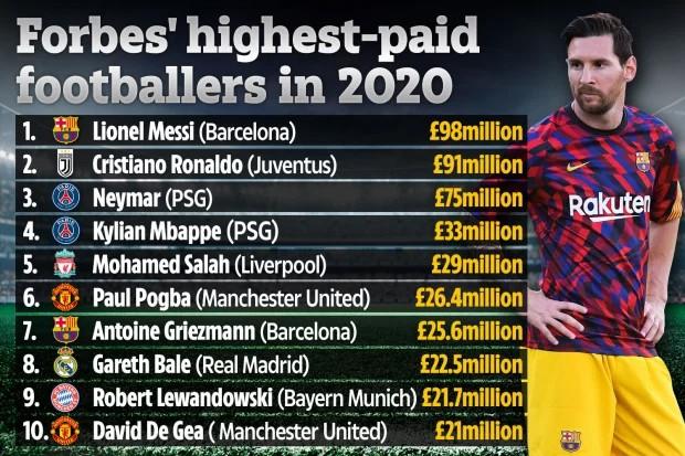 Daftar 10 pesepak bola terkaya di dunia versi Forbes (Foto: The Sun)
