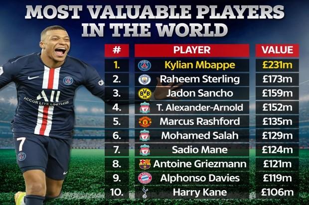 Daftar pemain dengan nilai tertinggi versi Forbes (Foto: The Sun)
