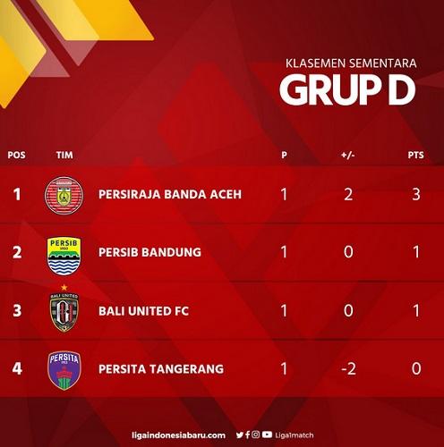 Klasemen Grup D Piala Menpora 2021: Persiraja di Puncak, Persib Kedua -  Bagian All