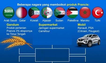 Produk Prancis Diboikot, Ini Pengaruhnya bagi Perekonomian Indonesia