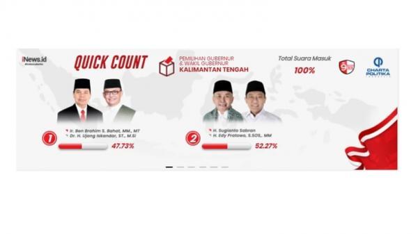 Quick Count Charta 100 Persen, Sugianto Sabran-Edy Menang Pilkada Kalteng
