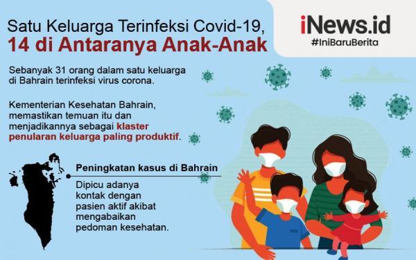 31 Orang dalam Satu Keluarga Terinfeksi Covid