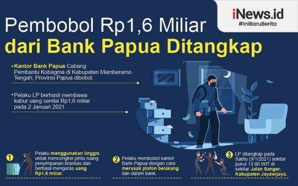 Infografis Pembobol Rp1,6 Miliar dari Bank Papua Ditangkap