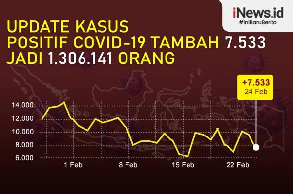 Infografis Kasus Covid 24 Februari, Positif 1.306.141 Orang
