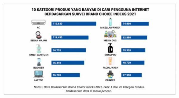 Survei Platform Digital, Ini Barang Elektronik Paling Dicari di Marketplace