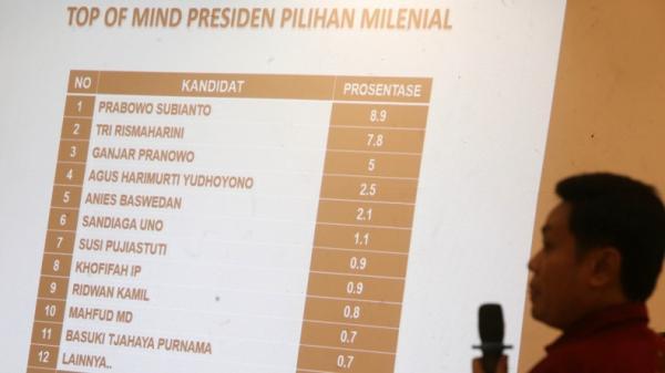 Milenial Jatim Favoritkan Prabowo, Risma dan Ganjar Jadi Capres, Anies di Bawah 3 Persen
