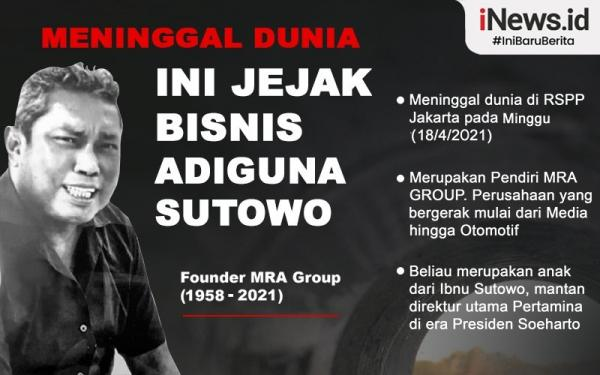 Infografis MRA Group, Jejak Bisnis Adiguna Sutowo