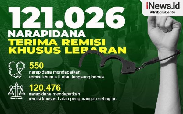 Infografis Remisi Idul Fitri untuk 121.026 Napi