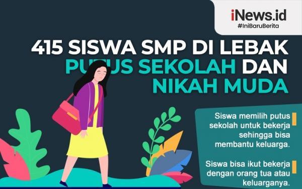 Infografis 415 Siswa di Lebak Putus Sekolah dan Nikah Muda