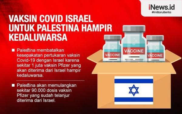 Infografis 1,4 Juta Dosis Vaksin Covid Israel untuk Palestina Ternyata Hampir Kedaluwarsa