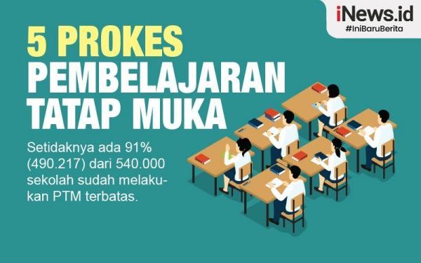 Infografis 5 Prokes Pembelajaran Tatap Muka
