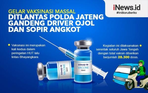 Infografis Ditlantas Polda Jateng Gandeng Driver Ojol dan Sopir Angkut untuk Vaksinasi Massal
