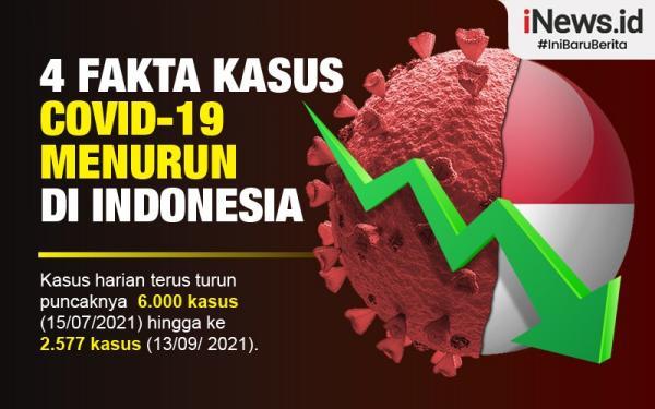 Infografis 4 Fakta Kasus Covid-19 Menurun di Indonesia