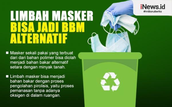 Infografis Dosen-Mahasiswa UII Olah Limbah Masker Jadi BBM Alternatif