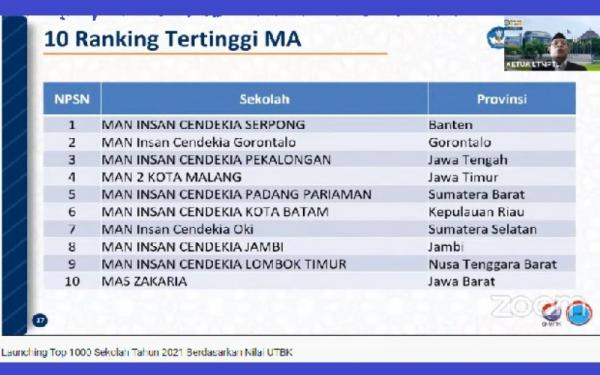 MA dari Sumsel Masuk 10 Terbaik Berdasarkan Rerata UTBK 2021, Ini Sekolahnya