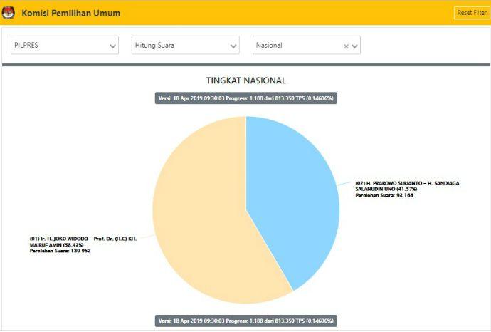 Situng KPU Kamis Siang, Jokowi-Ma'ruf 59,35 % Prabowo-Sandi 40,65 %