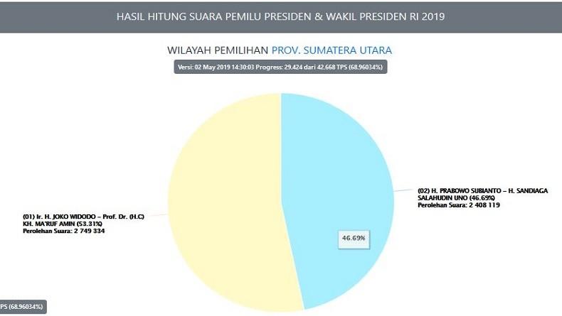 Real Count KPU di Sumut: Jokowi-Ma'ruf 53,3 Persen, Prabowo-Sandi 46,7