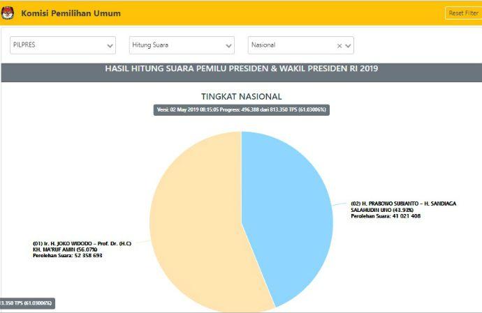 Situng KPU 61 Persen: Jokowi-Ma'ruf Ungguli Prabowo-Sandi, Selisih 13%
