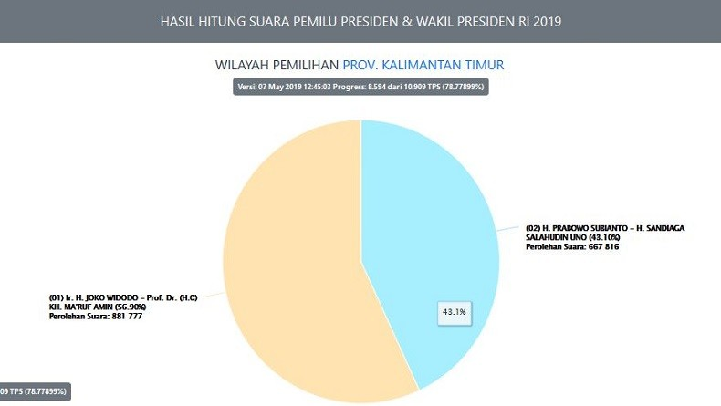 Real Count KPU 78,7 Persen, Jokowi-Ma'ruf Unggul 56,9 Persen di Kaltim