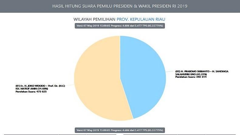Real Count KPU 85,5% di Kepri: Jokowi-Ma'ruf 54,69%, Prabowo-Sandi 45,31%