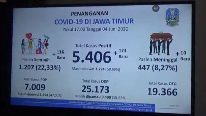 Duh, 139 Tenaga Medis Jatim Terkonfirmasi Positif Covid-19