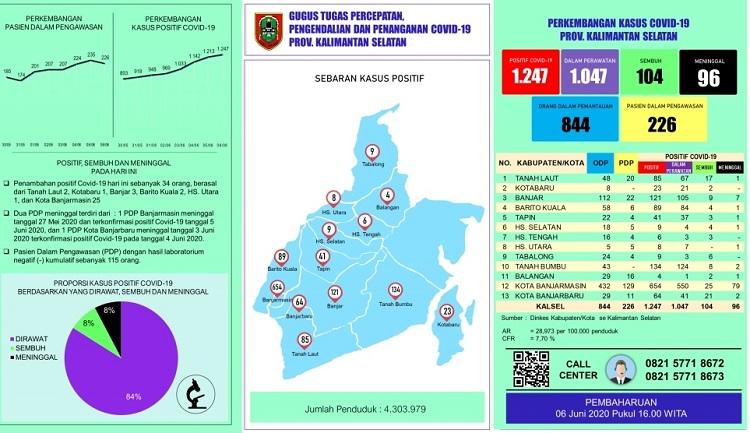 Tambah 34, Pasien Positif Covid-19 di Kalsel Menjadi 1.247 Orang per 6 Juni
