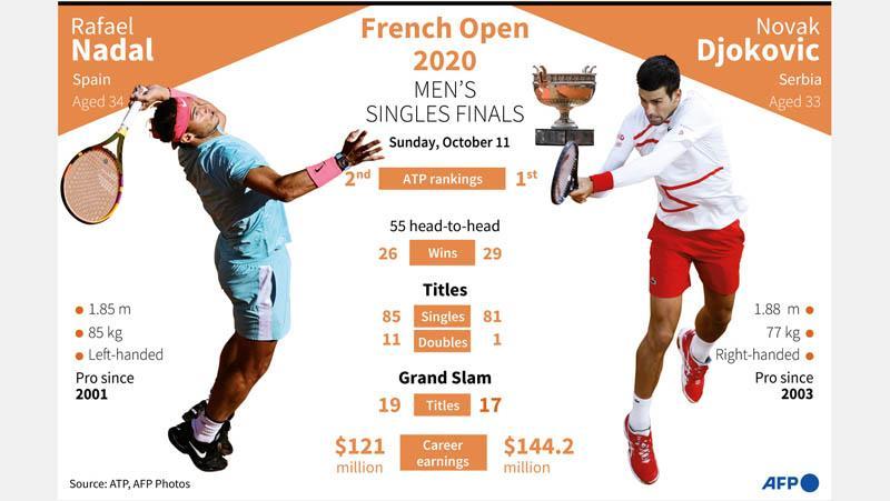 Djokovic Vs Nadal, Ini Statistik Menarik jelang Final Prancis Terbuka 2020