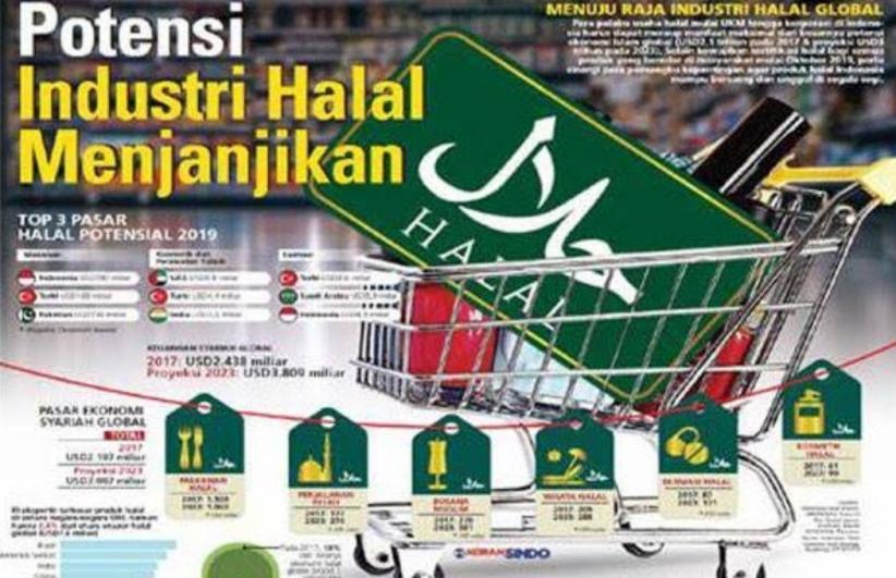 Kuasai Pasar Global, Kemenperin Dorong Kawasan Industri Halal