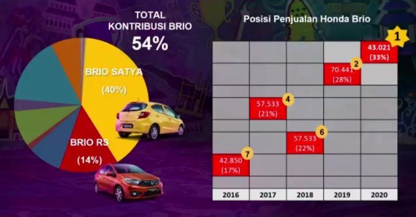 Kalahkan Model MPV, Honda Brio Rebut Penjualan Tertinggi di Indonesia