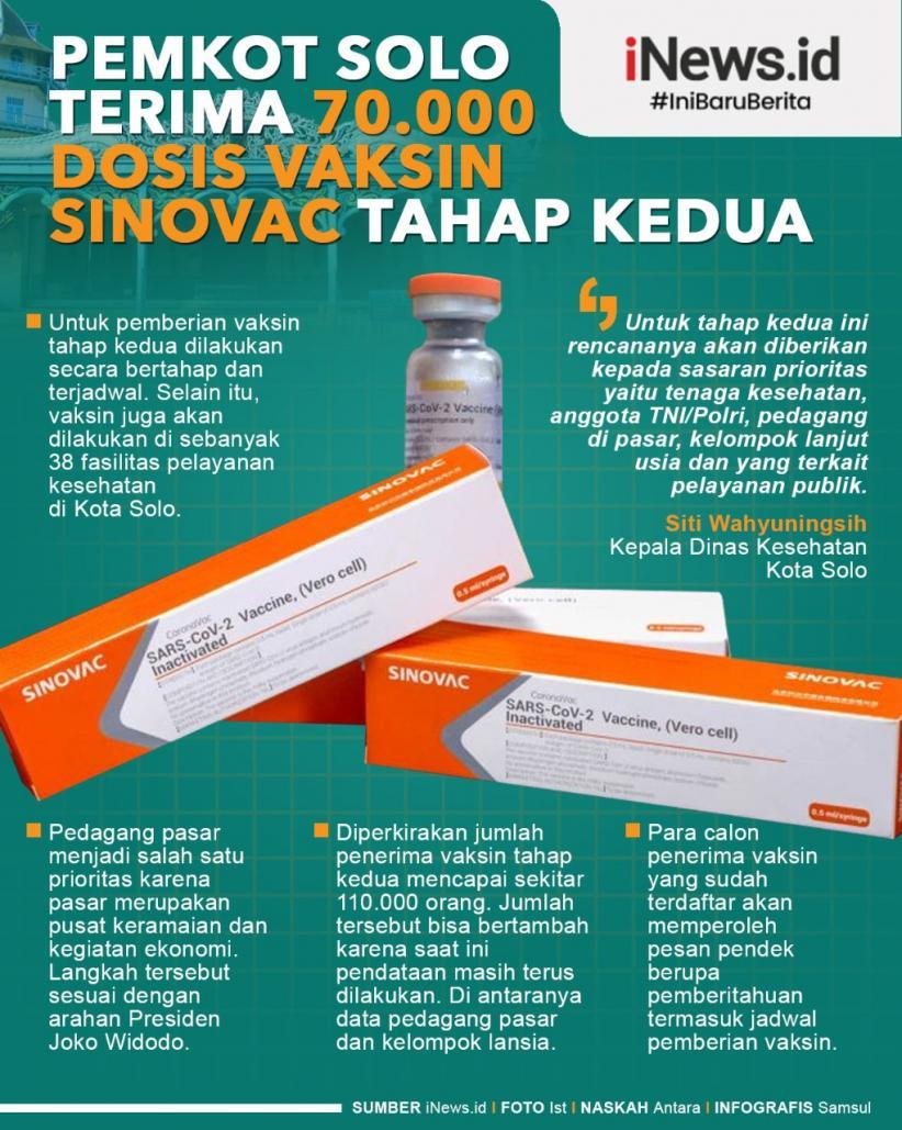 Infografis Pemkot Solo Terima 70.000 Dosis Vaksin Sinovac Tahap Kedua