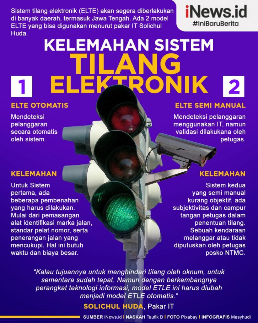 Infografis Kelemahan Sistem Tilang Elektronik