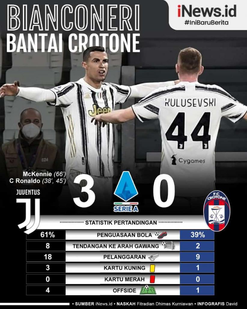 Infografis Juventus Bantai Crotone, Cristiano Ronaldo Sumbang 2 Gol