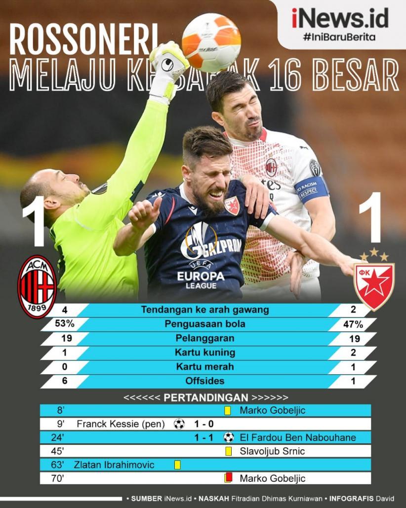 Infografis AC Milan Melaju ke 16 Besar Liga Europa