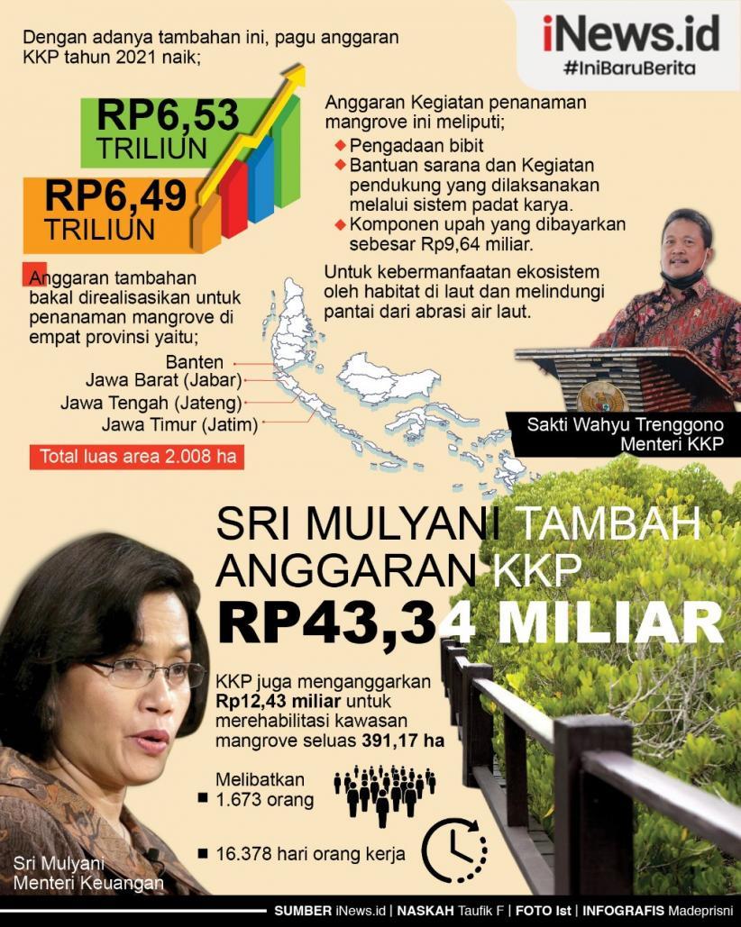 Infografis Anggaran KKP Ditambah Rp43,3 Miliar