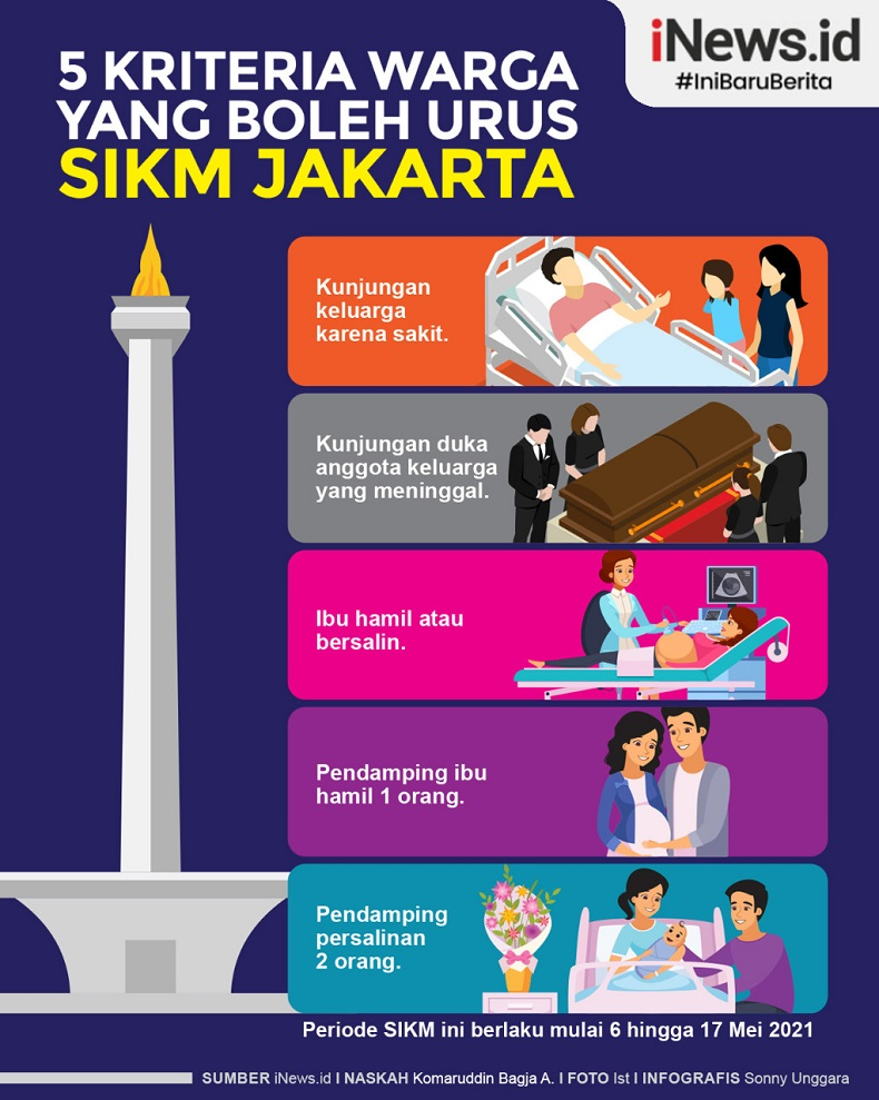 Infografis 5 Kriteria Bisa Dapatkan SIKM Jakarta