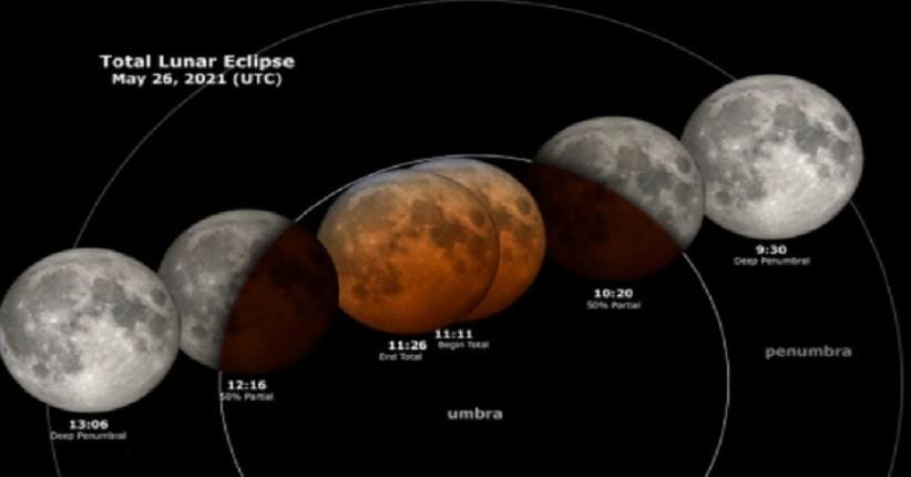 Perbedaan Gerhana Bulan dan Gerhana Matahari, Begini Pandangan Al Qur'an