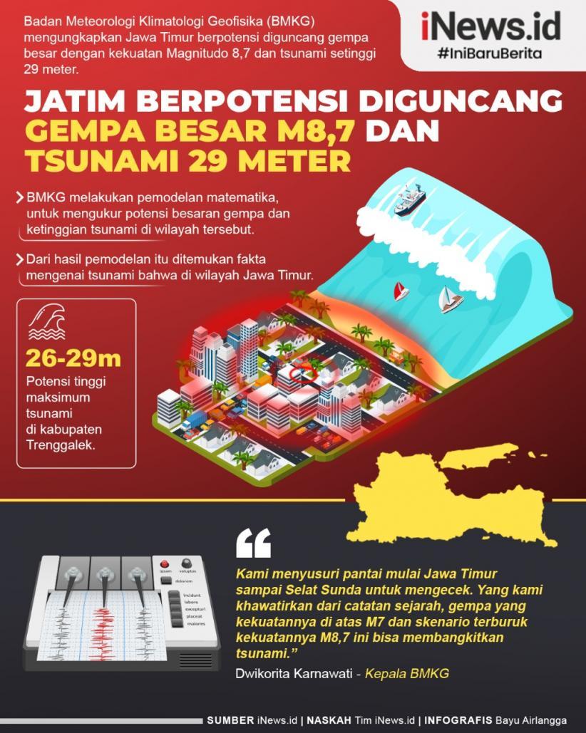 Infografis Jatim Berpotensi Diguncang Gempa Besar M8 7 Dan Tsunami 29 Meter Bagian 1