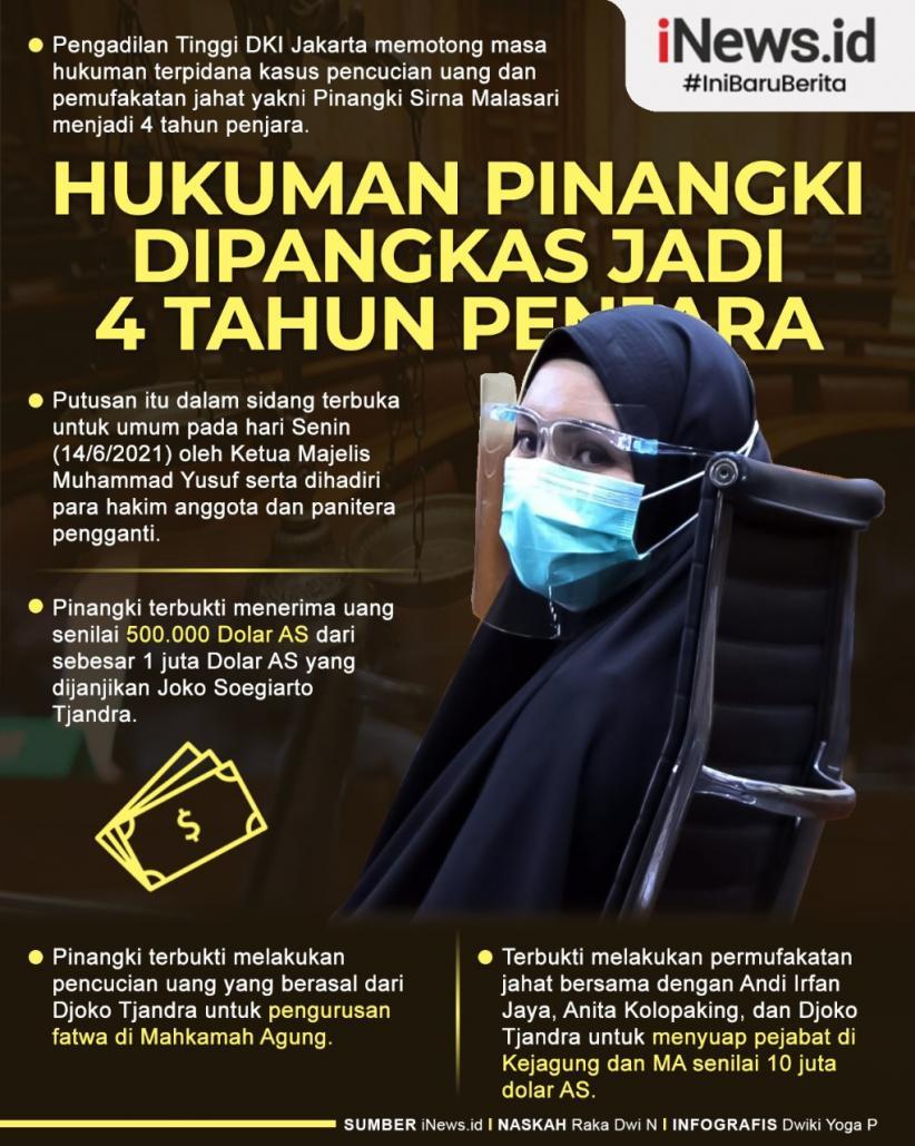 Infografis Hukuman Pinangki Dipangkas Jadi 4 Tahun Penjara