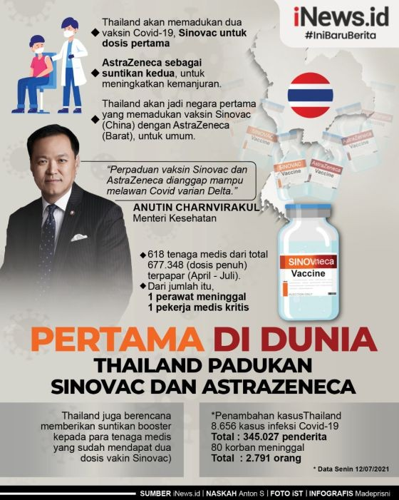 Infografis Thailand Padukan Vaksin Covid Sinovac dan AstraZeneca Lawan Delta