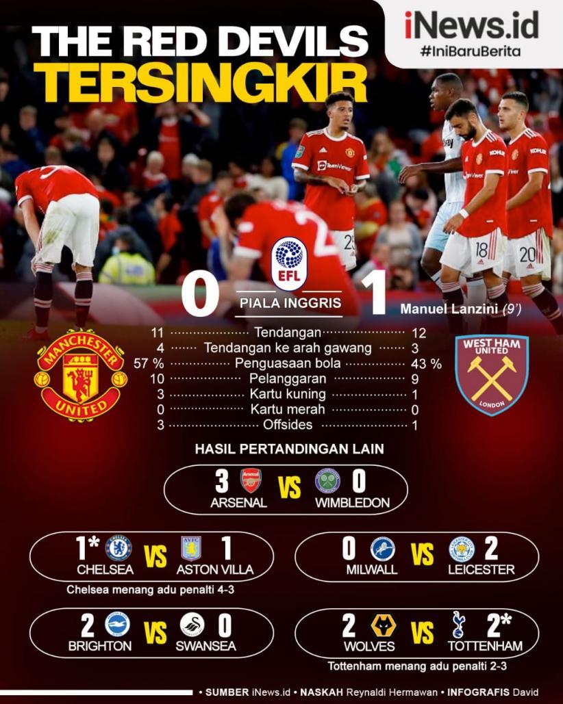 Infografis Manchester United Tersingkir dari Piala Liga Inggris